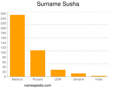 Surname Susha