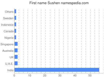 Given name Sushen