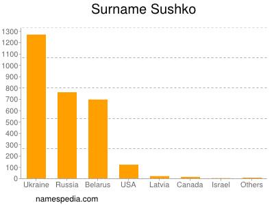 Surname Sushko