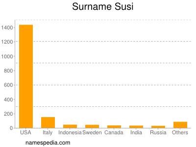 Surname Susi