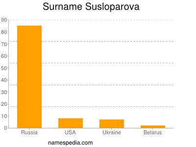 Surname Susloparova