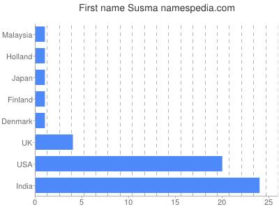 Given name Susma