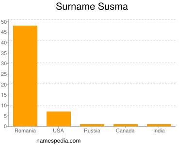 Surname Susma