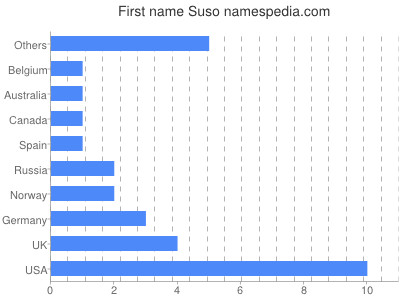 Given name Suso