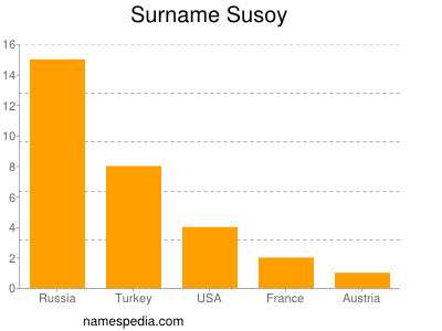 Surname Susoy