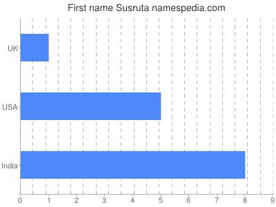 Given name Susruta