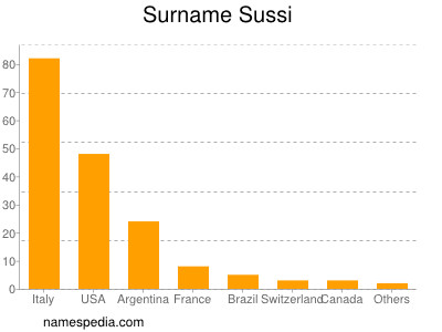 Surname Sussi