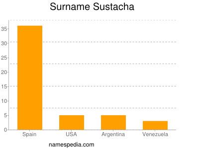 Surname Sustacha