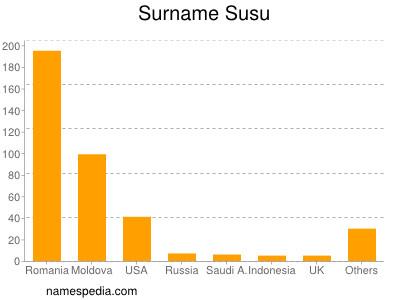 Surname Susu