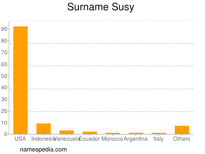 Surname Susy