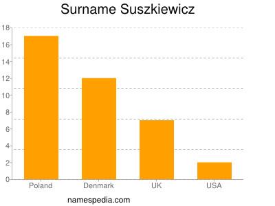 Surname Suszkiewicz