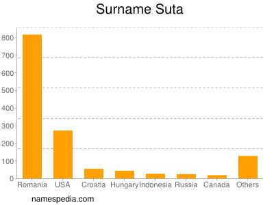Surname Suta