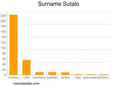 Surname Sutalo