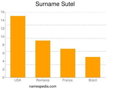 Surname Sutel