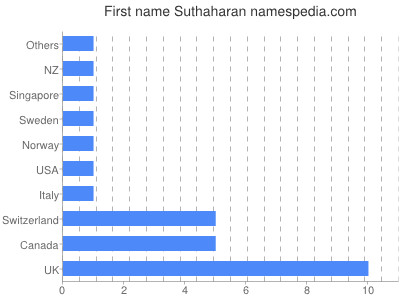 Given name Suthaharan