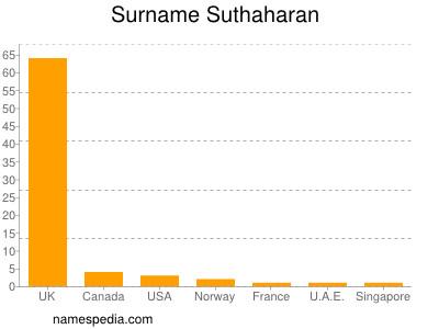 Surname Suthaharan