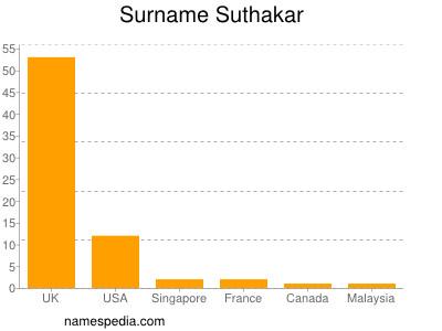 Surname Suthakar