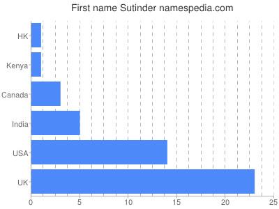 Given name Sutinder