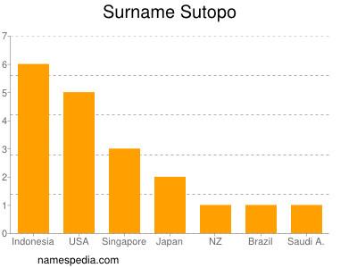 Surname Sutopo