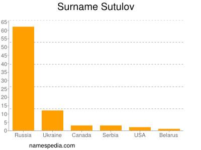 Surname Sutulov