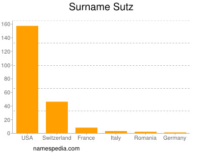 Surname Sutz