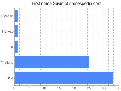 Given name Suvimol