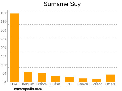 Surname Suy