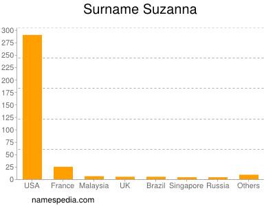 Surname Suzanna