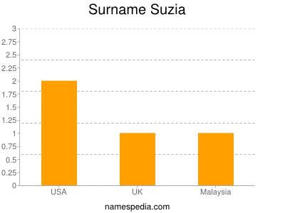 Surname Suzia