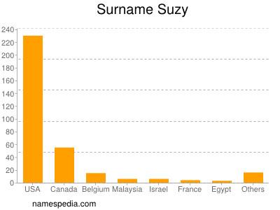 Surname Suzy