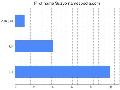 prenom Suzyo