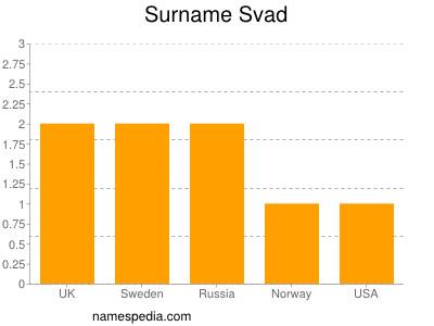 Surname Svad