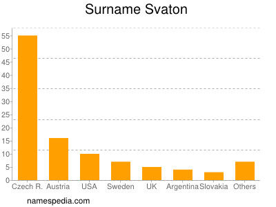 Surname Svaton