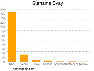 Surname Svay
