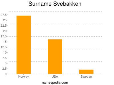 Surname Svebakken