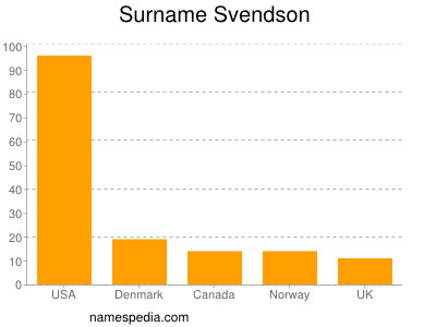 Surname Svendson
