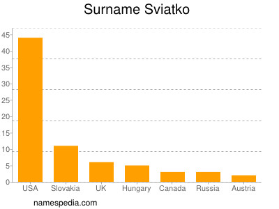 Surname Sviatko