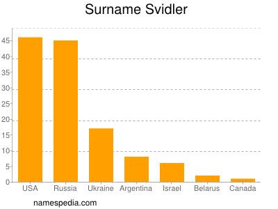 Surname Svidler