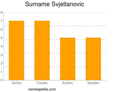 Surname Svjetlanovic