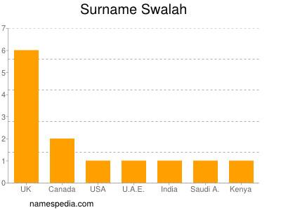Surname Swalah