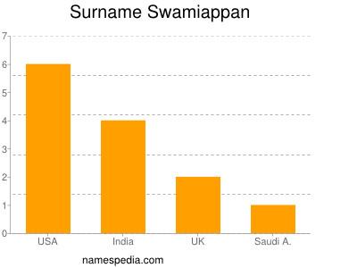 Surname Swamiappan