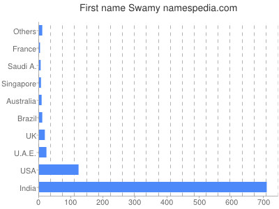 Given name Swamy
