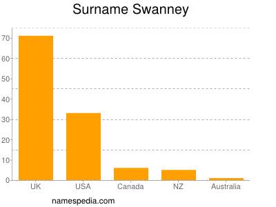 Familiennamen Swanney