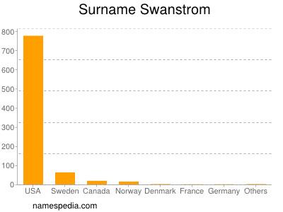 Surname Swanstrom