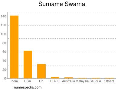 Surname Swarna