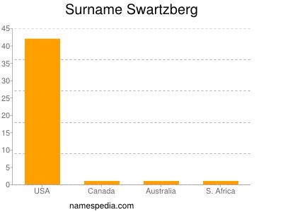 Surname Swartzberg