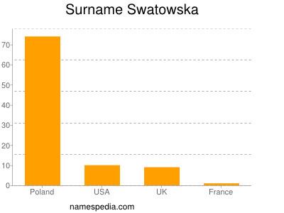 Surname Swatowska