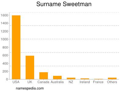 Surname Sweetman