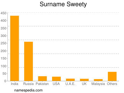 Surname Sweety