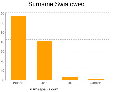 Surname Swiatowiec